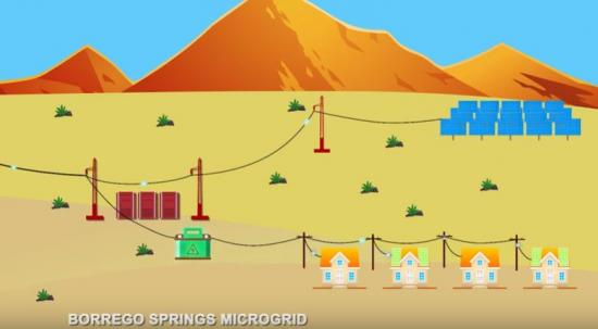 Borrego Springs Microgrid Graphic
