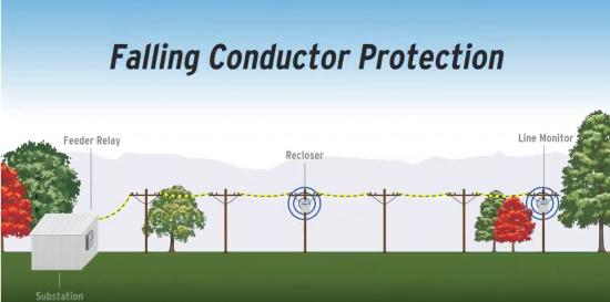 Illustration of a falling conductor protection system