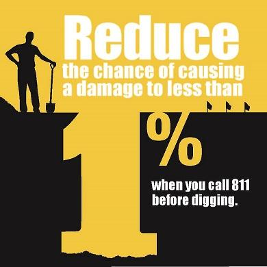 Graphic that highlights how calling 811 can reduce the chance of hitting a gas line to 1%